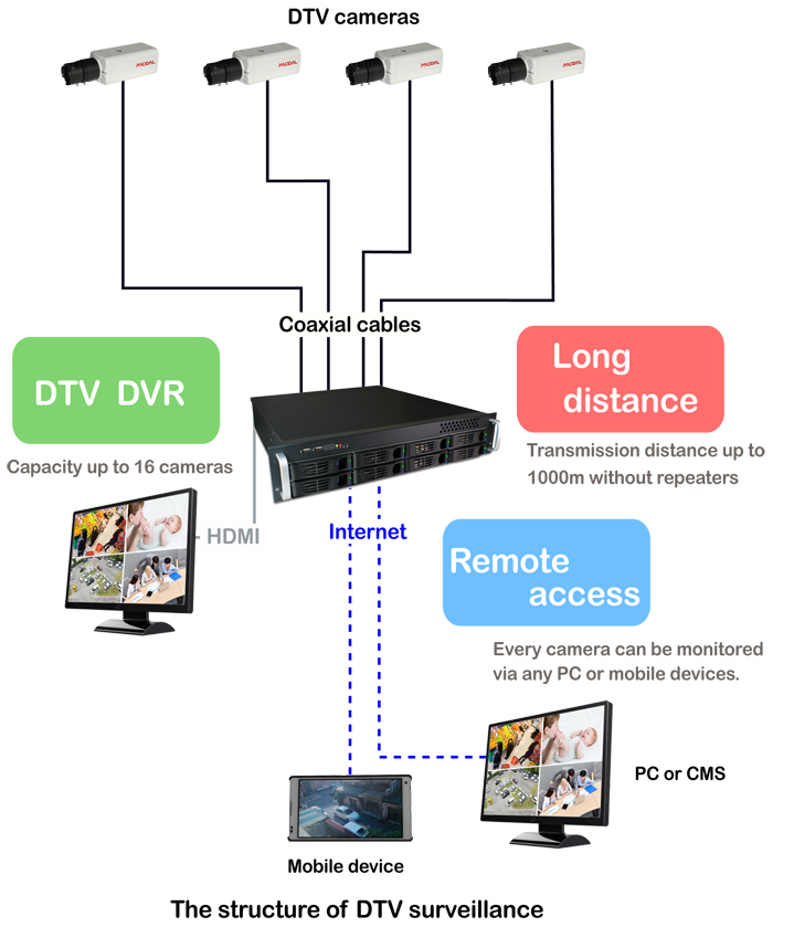 The structure of DTV surveillance (or ccHDtv), including DTV security cameras, DTV DVRs and coaxial cables. width=